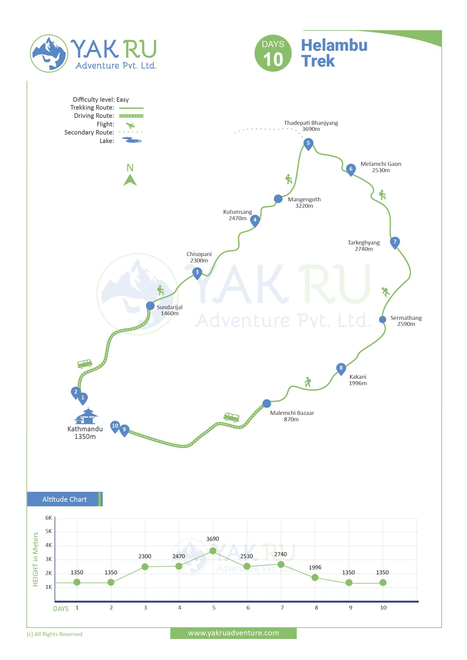 Helambu Trek map