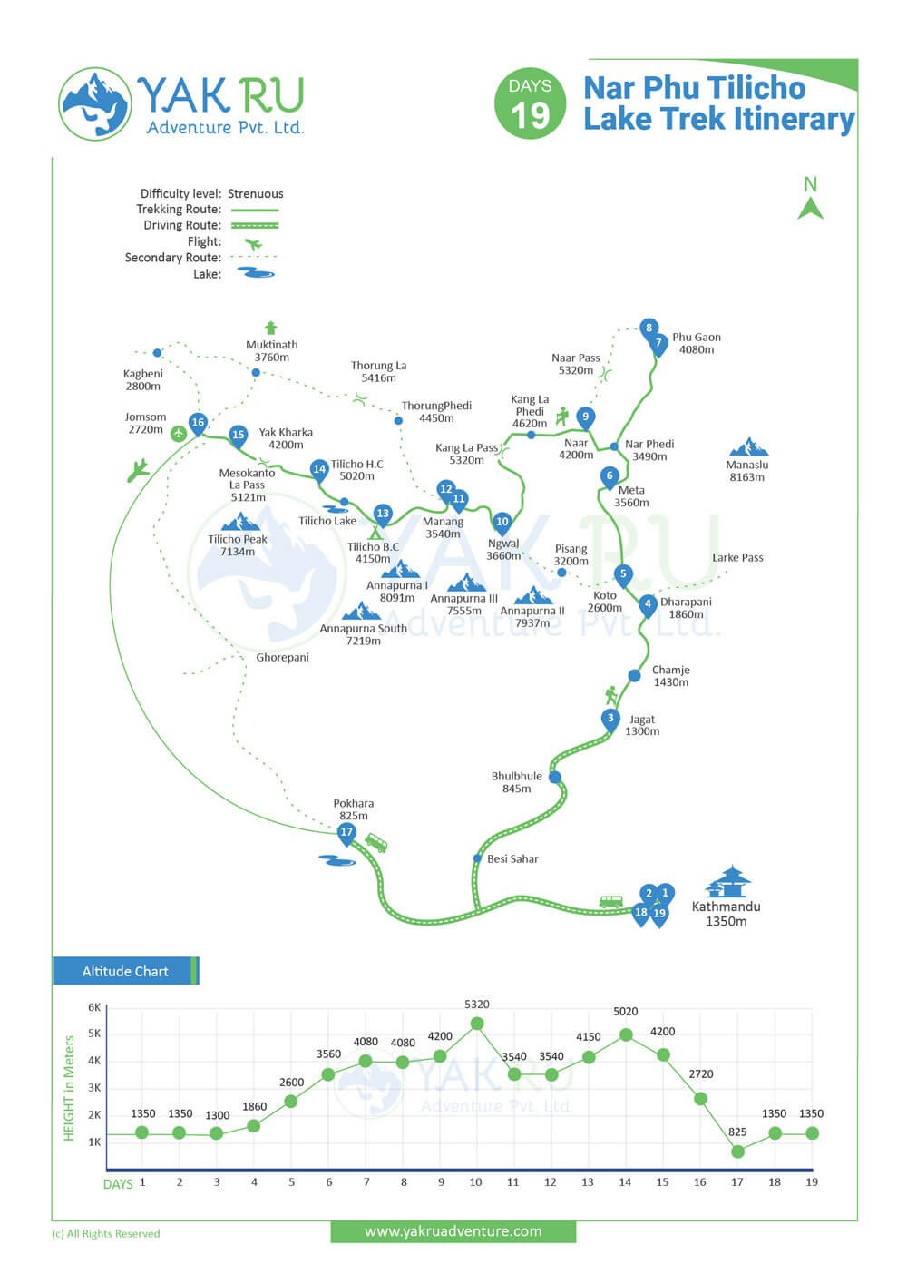 Nar Phu Tilicho Lake Trek map